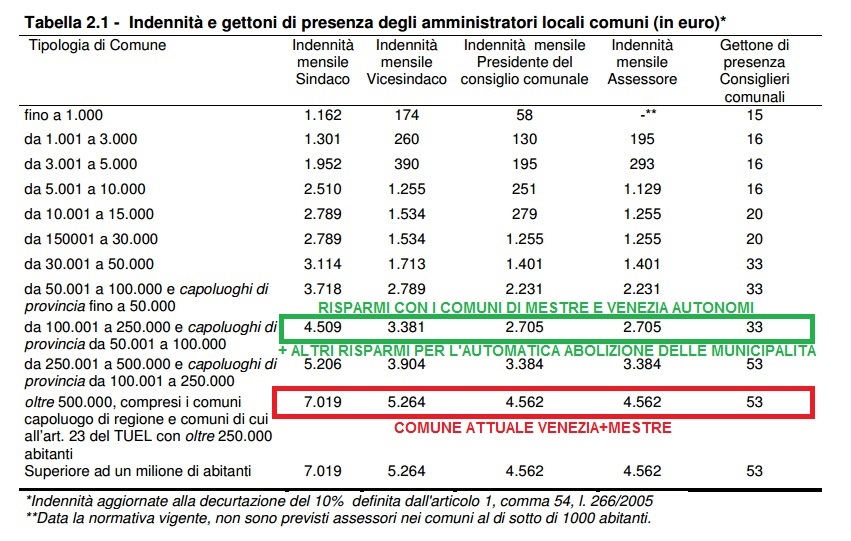 tabella-spending-review-mestre-venezia.jpg